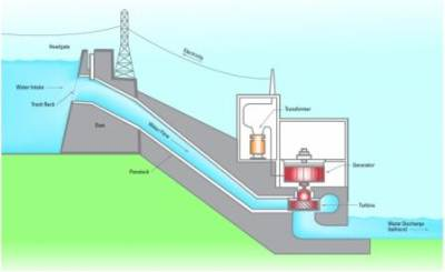 Diagram of a Hydroelectric power plant. Source: internet