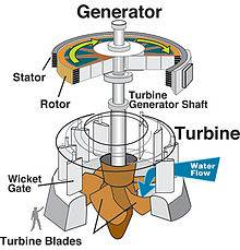 Water flow, typical turbine and generator. Source: Wikipedia