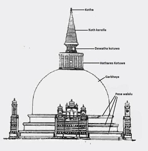 A typical Sri Lankan stupa