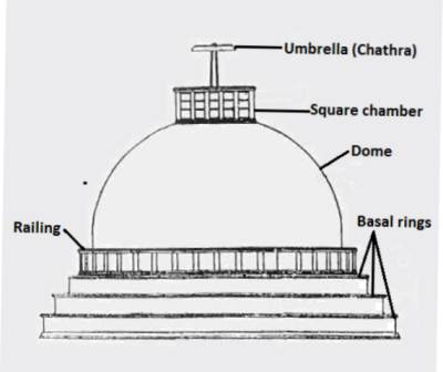A typical indian form stupa