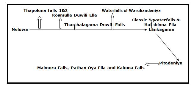 Order of these waterfalls from Neluwa