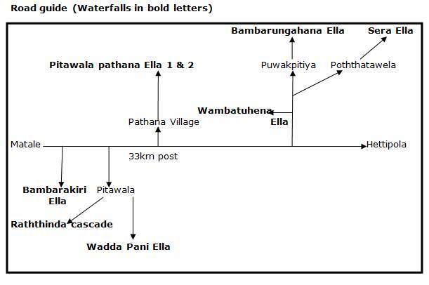 Road guide (Waterfalls in bold letters)